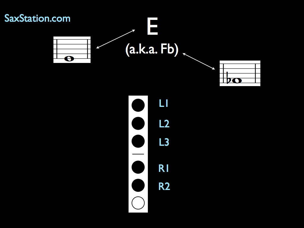 Saxophone Finger Chart Low E (Fb)