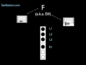 Saxophone Fingering Chart - Low F