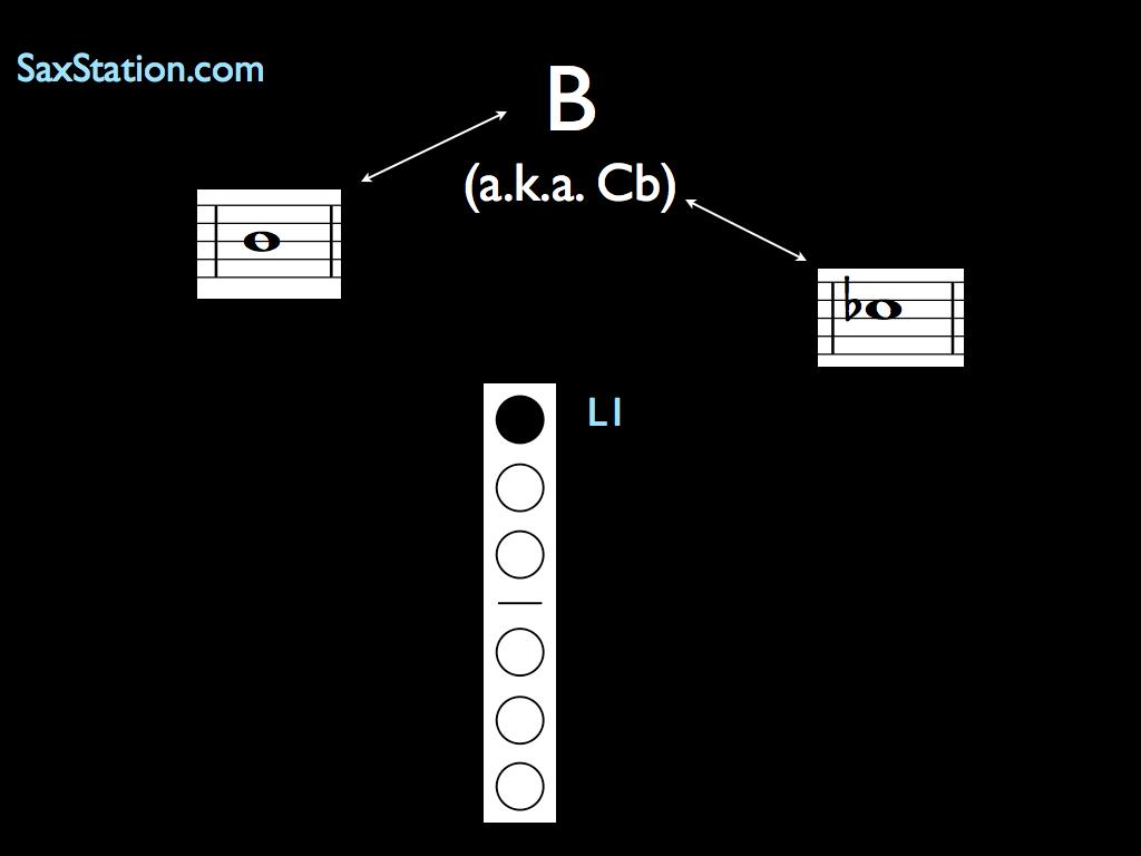 Saxophone Fingering Chart - Middle B