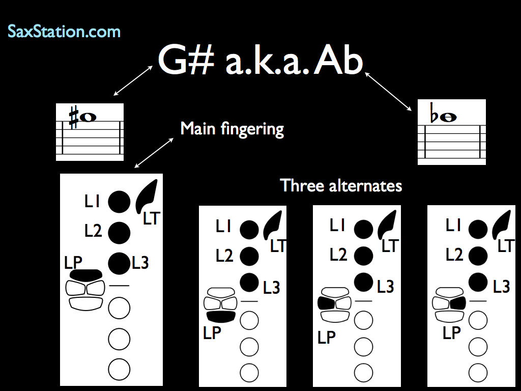 Saxophone Fingering Chart G# or Ab Above Staff