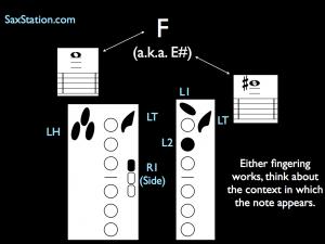 Saxophone Fingering Chart High F