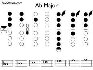 Saxophone scale - Ab major