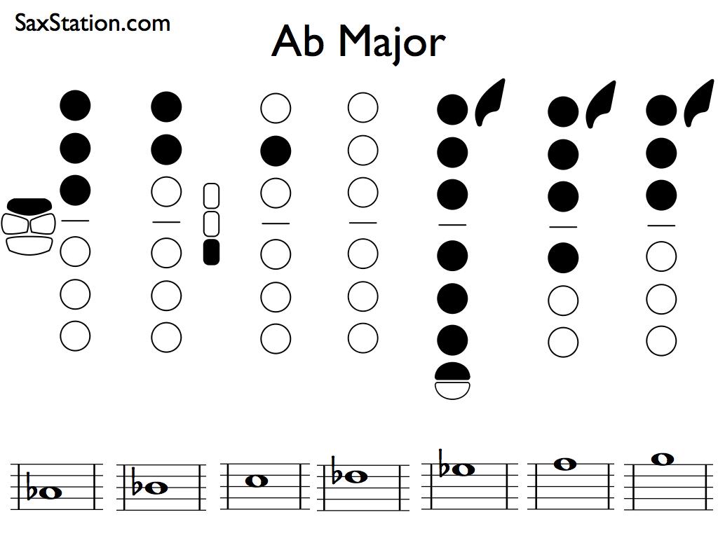 b Flat Major Scale Alto Saxophone Saxophone Scale ab Major