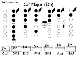 Saxophone Scales - C# Major