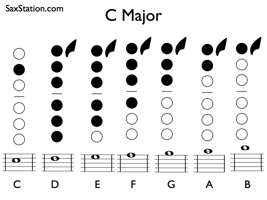 Saxophone C Major Scale