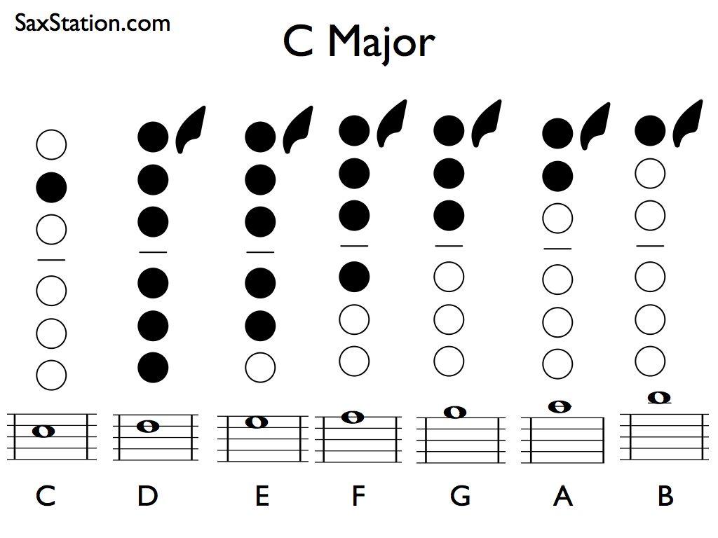 Saxophone C Major Scale