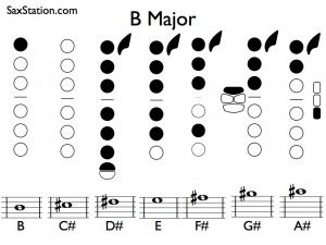 B Major Scale for Saxophone
