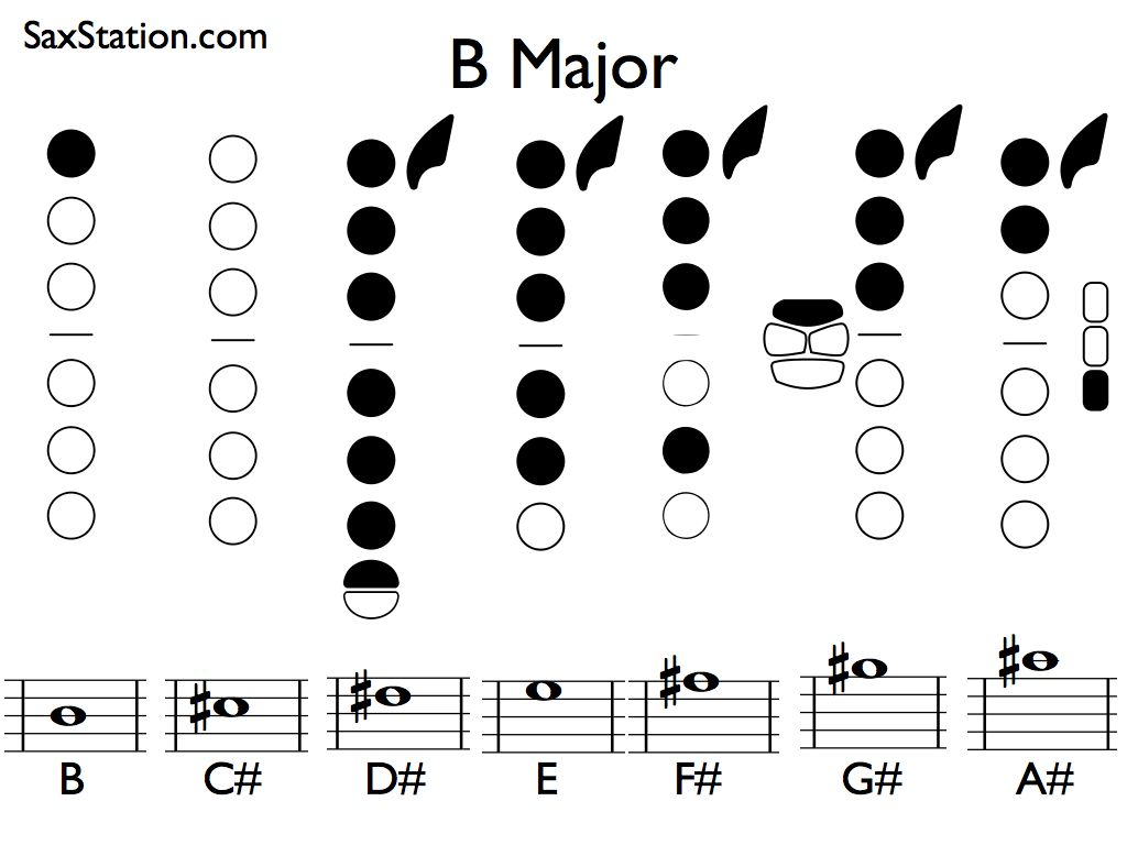 B Major Scale On Saxophone Saxstation
